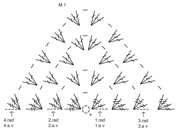 Granny triangle shawl diagram